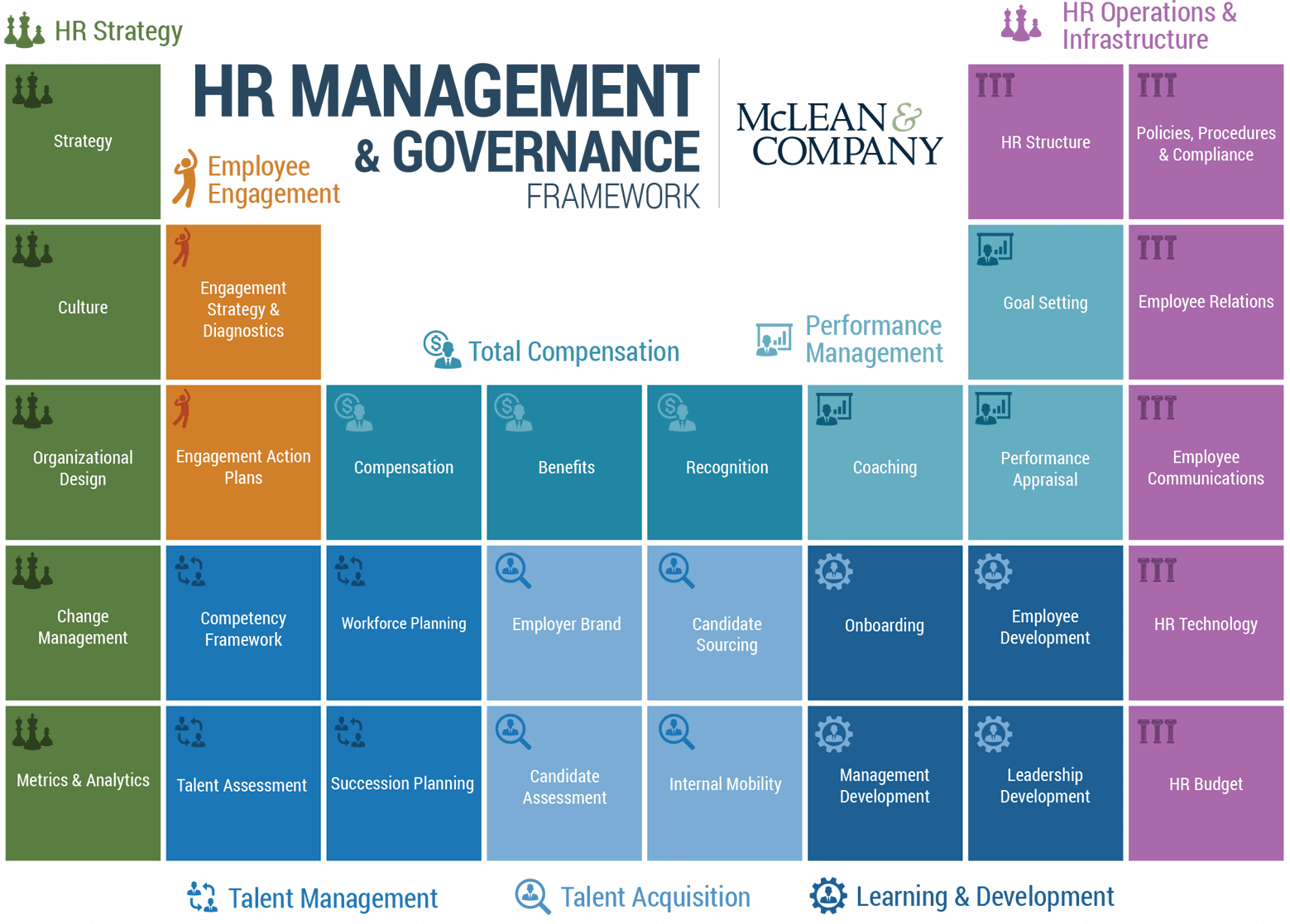 HR Management and Governance Framework